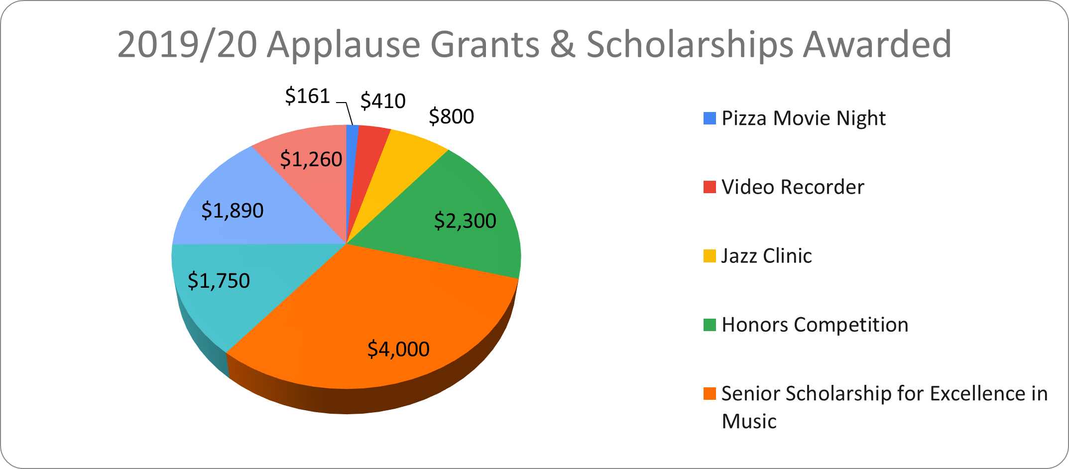 grants 19-20